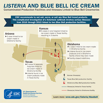 Listeria and Blue Bell Ice Cream