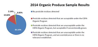 2014 organic produce testing pie chart