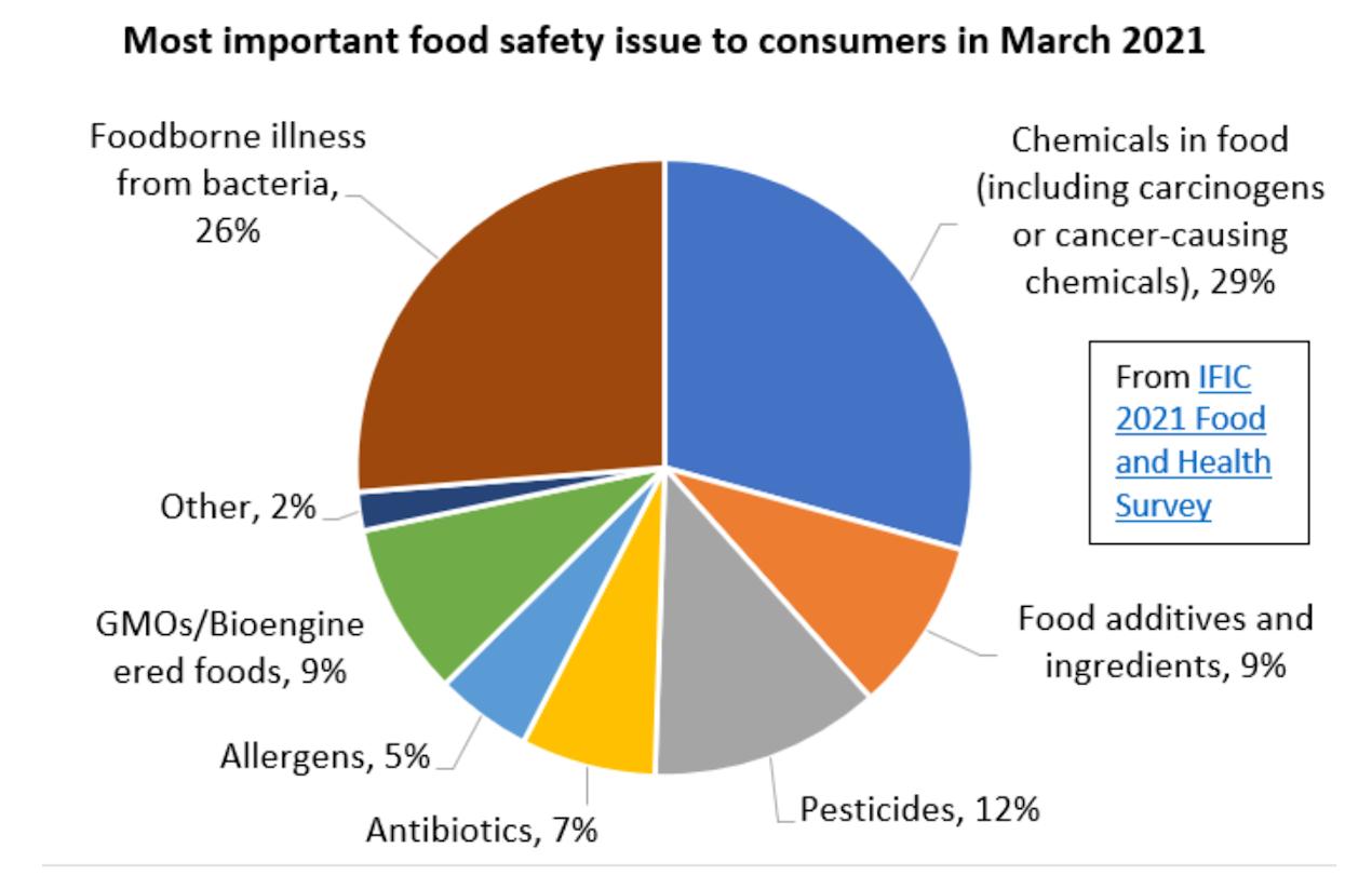 EDF pie chart chemicals